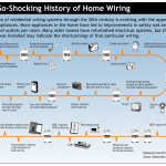 History of Home Wiring