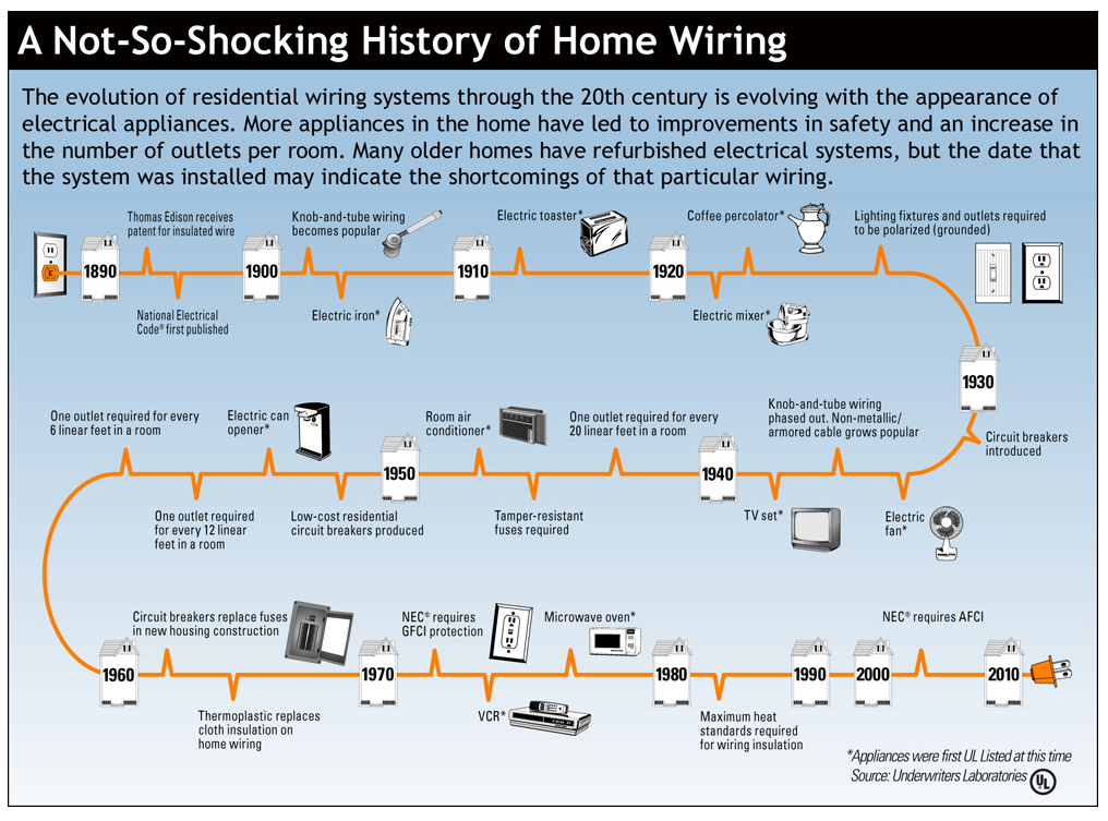 historyOfHomeWiring buckeye rural electric serving southeastern ohio since 1938 evolution of house wiring at nearapp.co